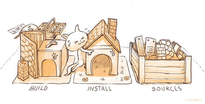 ../_images/Krita-building_for-cats_006-installing_by-deevad.jpg