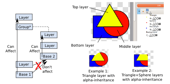 An image showing how the alpha inheritance works and affects layers.