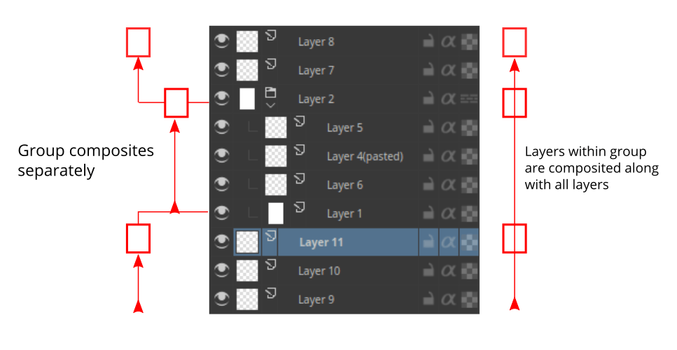 An image showing the way layers composite in Krita.