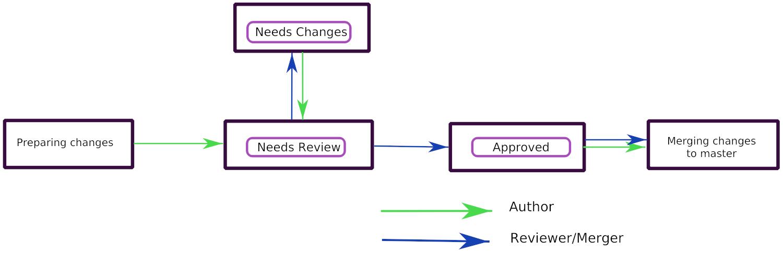 Introduction to Hacking Krita — Krita Manual version 4 2 0